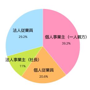 事業形態別の比率グラフ:個人事業主(一人親方)39.2%  法人従業員29.2% 個人従業員20.6% 法人事業主(社長)11%