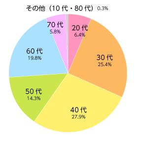 年代別の比率グラフ:40代27.9% 30代25.4% 60代19.8%  50代14.3% 20代6.4% 70代5.8%